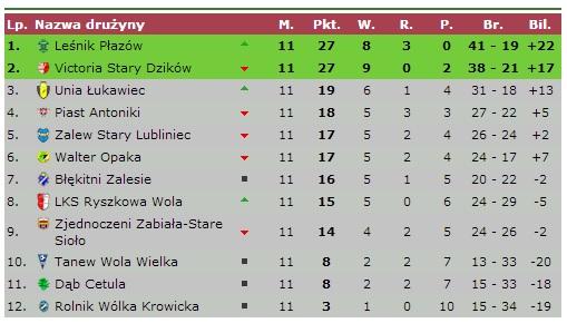 Tabela lubaczowskiej B klasy po jesiennej rundzie rozgrywek