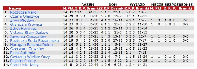 Tabela za 90minut.pl
