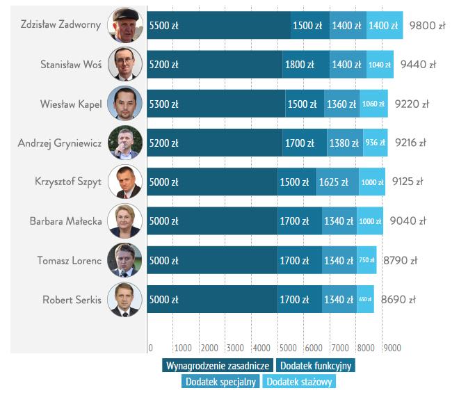 Zarobki wójtów i burmistrzów z powiatu lubaczowskiego.