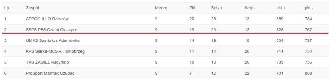 Tabela za pwzps.p9.pl